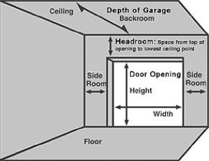 garagedoorfigure